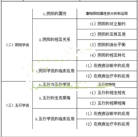 2017年执业药师考试大纲