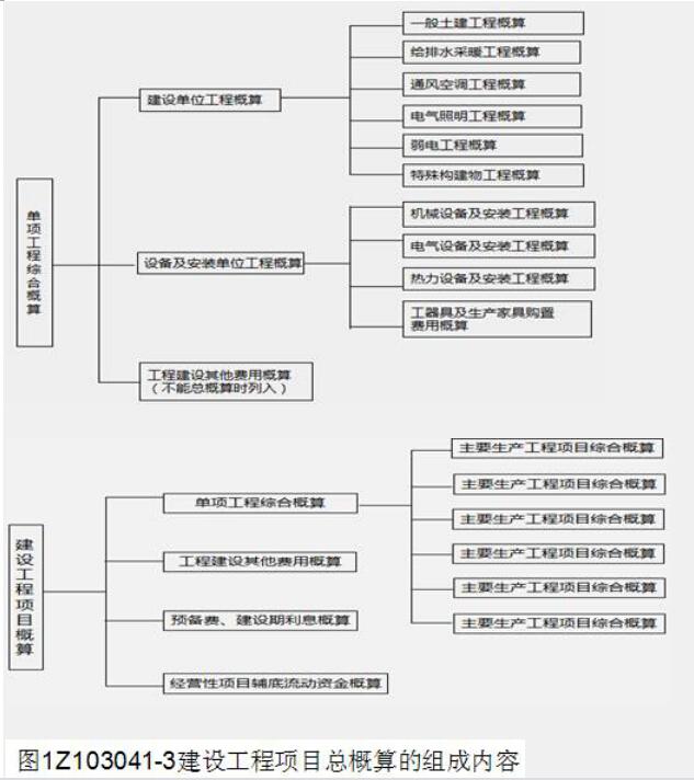 建筑工程概算的编制方法有概算定额法,概算指标法,类似工程预算法