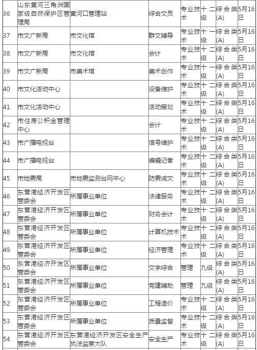 营市2017年市属事业单位公开招聘面试资格审查公告
