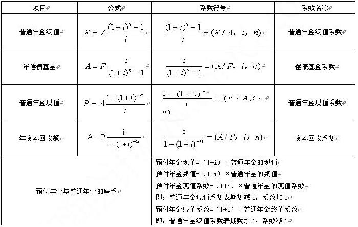 财会金融考试