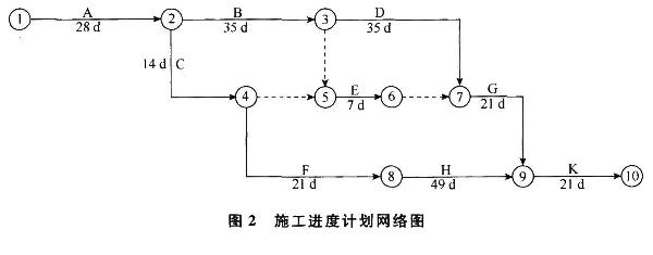 工程施工进度计划网络图