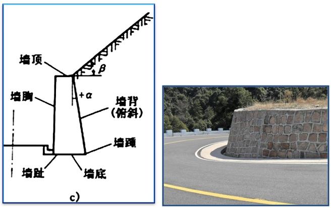 重力式挡土墙墙背形式可分为俯斜,仰斜,垂直,凸形折线(凸折式)和衡重图片