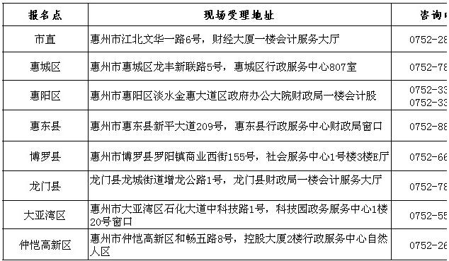 惠州2017初级会计职称考试考后资格复核的公告