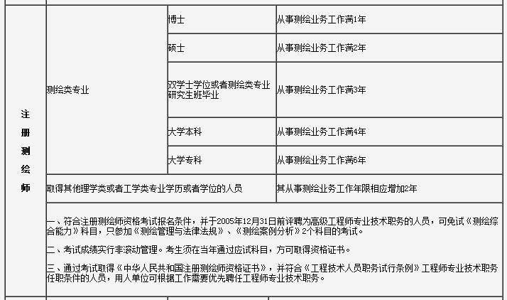 注册测绘师报名条件要求