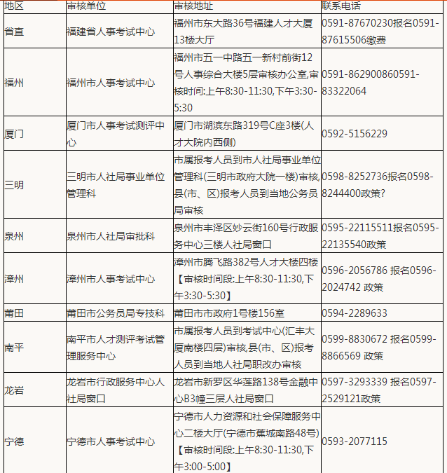 17测绘师报名资格现场审核时间及要求