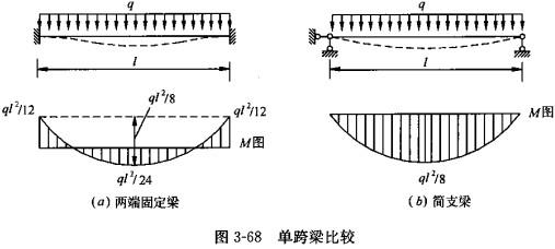 在超静定结构中,温度改变,支座位移,材料收缩,制造误差