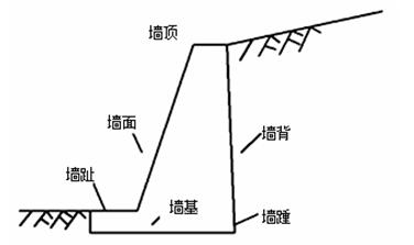 重力式挡土墙工程施工技术