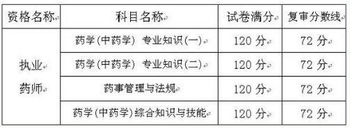 陕西执业药师2017合格名单图片