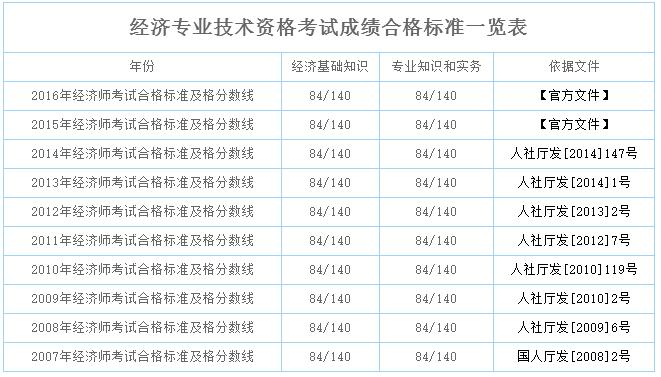 2019年经济师及格线_...些省份2018年经济师考试的合格标准低于全国线