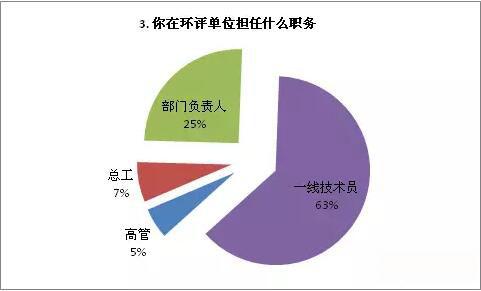 2017年中国注册环评工程师薪资调查报告