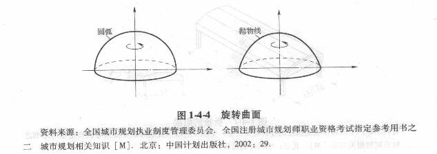 在工程中常见的椭圆抛物面双曲扁壳就是平移曲面.