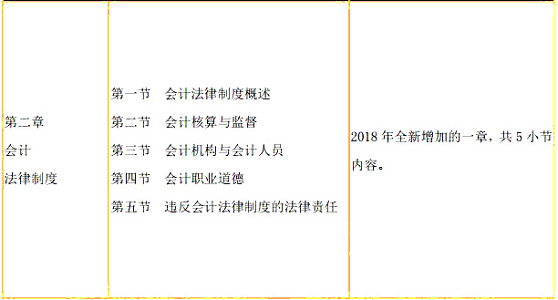 19年经济法基础的书_...初级会计实务 经济法基础 2019年版初会助理会计师考试自考书籍