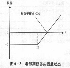 广东企划行业交流平台期货从业资格考试《基础知识》考点:期权交易的基本采略