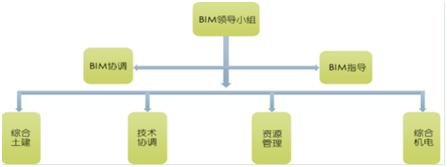 BIM应用技术方案