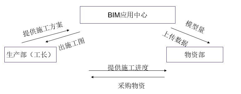 项目应用BIM5D自动排砖流程
