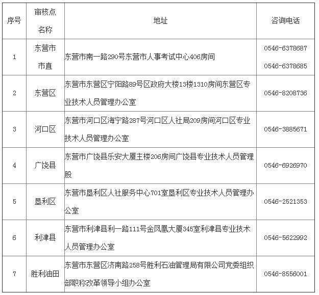 东营2018年上半年翻译专业资格考试笔译考试