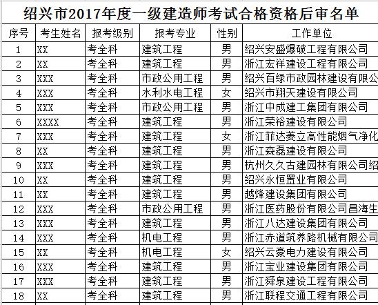 2017年浙江绍兴一级建造师合格名单公布