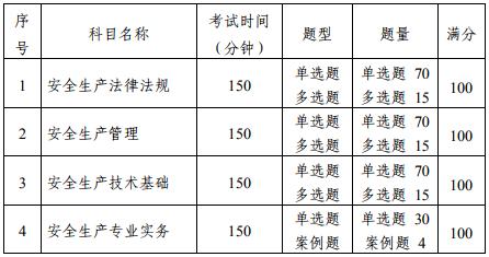 中级注册安全工程师职业资格考试大纲(征求意见稿)