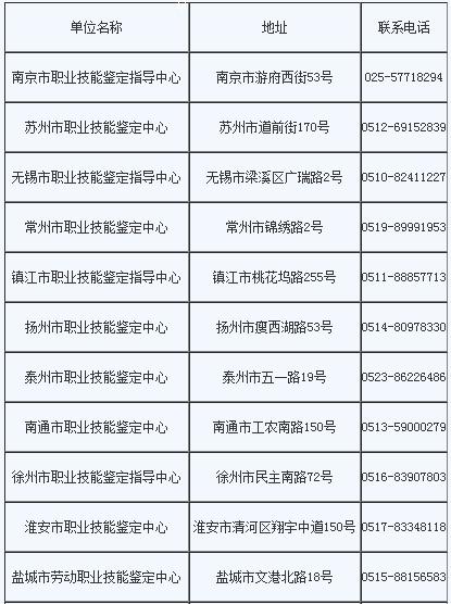 江苏2018年公共营养师考试报名时间