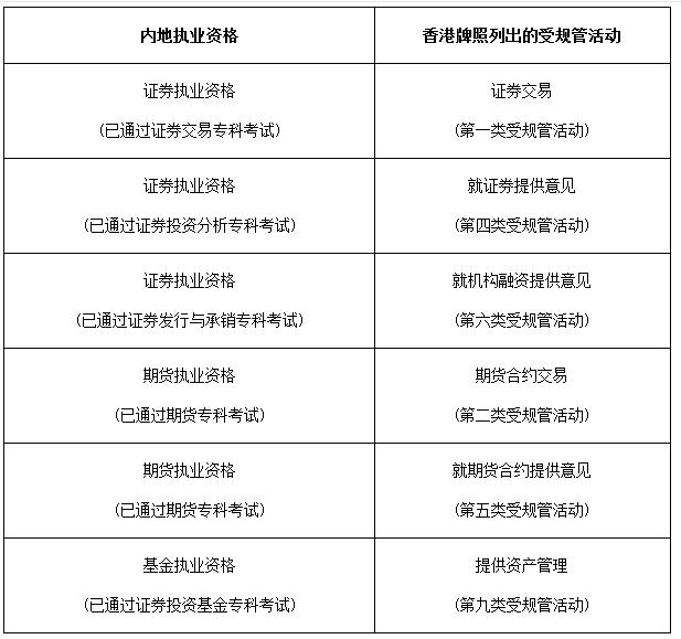 2018年香港证券从业员资格考试公告