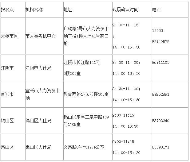 无锡人事考试网:2018年经济师报名通知(最新发布)