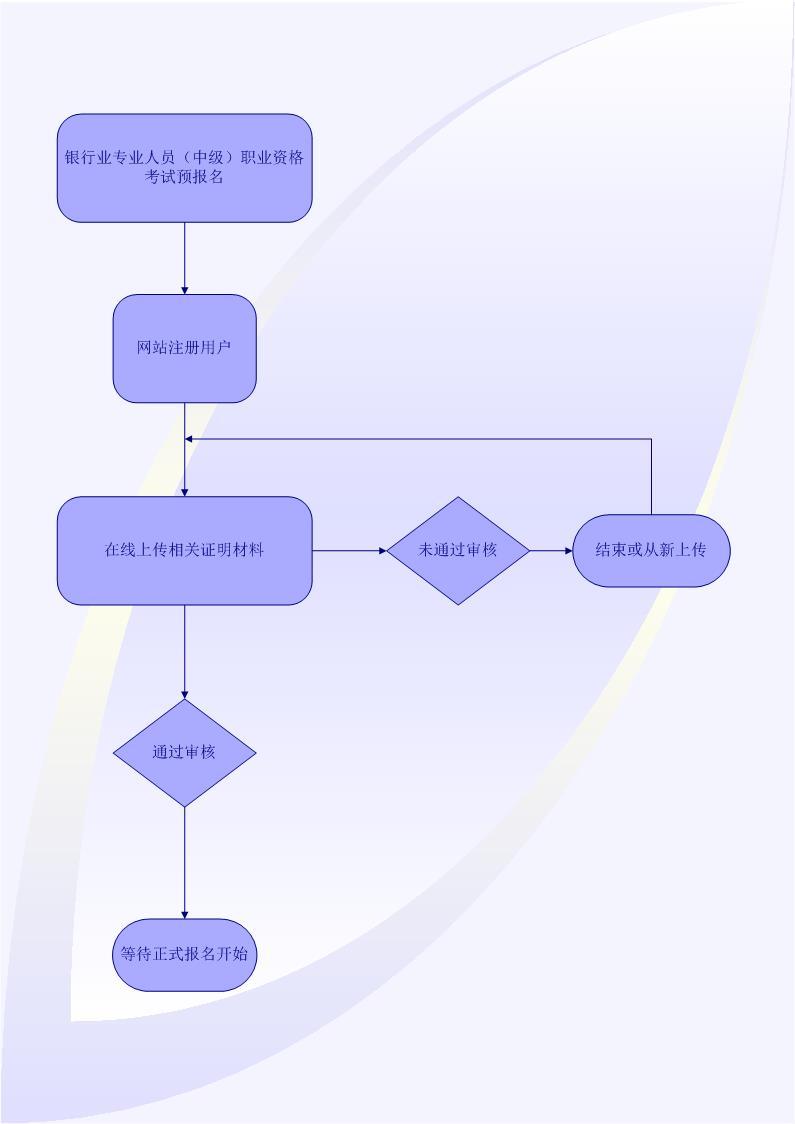 甘肅嘉峪關2018年中級銀行從