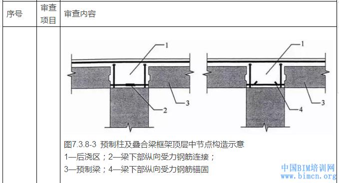 住建部:关于印发装配式混凝土结构建筑工程施工图设计
