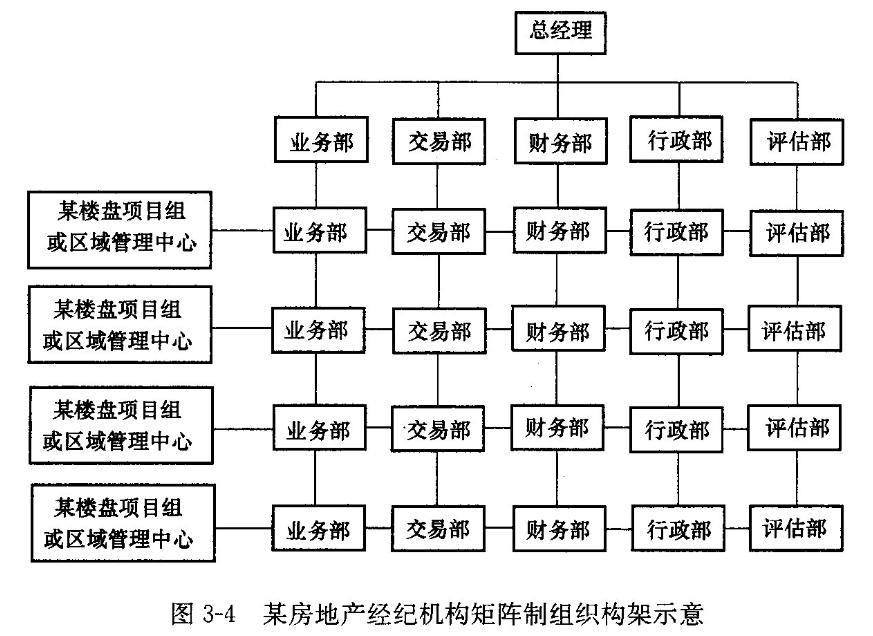 epc矩阵式组织结构