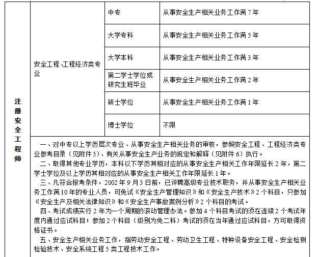 条件 2018年吉林注册安全工程师考试报考条件