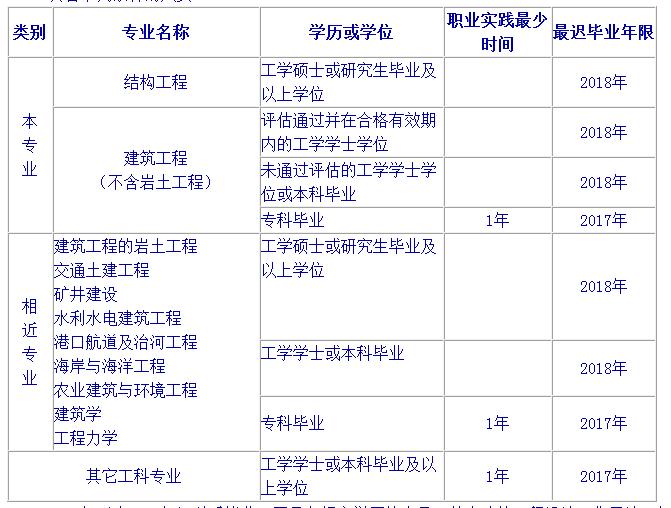 二级结构工程师报名_一级注册结构工程师执业资格考试基础考试报名条件 一,具备下列条件