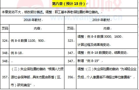2019初级会计经济法教材_初级会计书