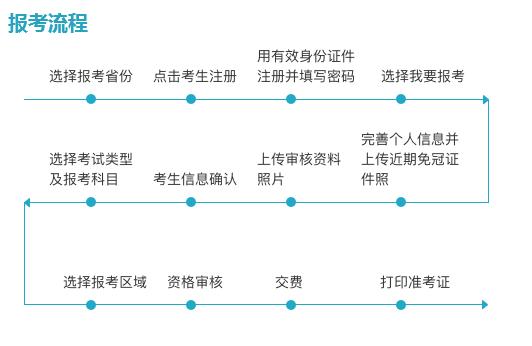 2019导游资格证报名官网在哪?如何报名?