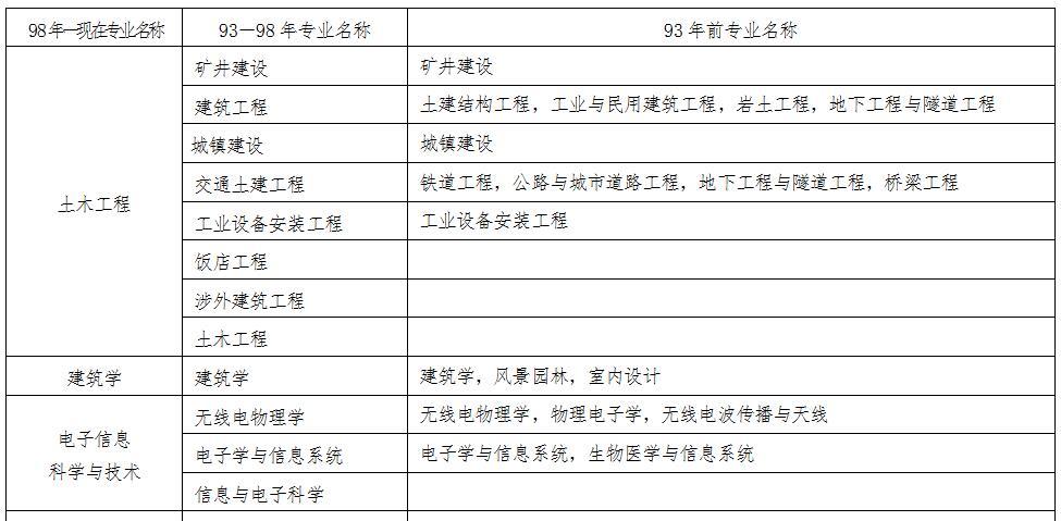 2019年四川二建报名要求、报考条件