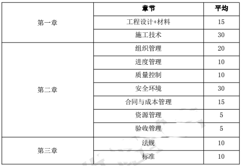 2015-2018年一级建造师《建筑工程》各章节分值分布