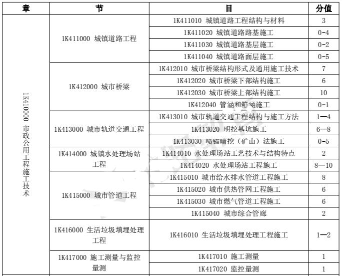 2018年一级建造师《市政工程》各章节分值分布