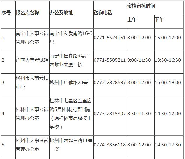 广西柳州2020年社工考试报名时间