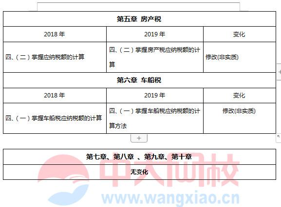 2019年税法一教材目录图片