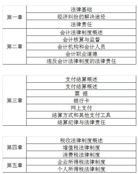 2019经济法基础重点_2019年初级会计师经济法基础重点归纳 劳动合同法律制度