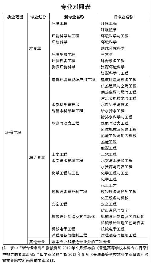 中国人事网公布2019年注册环保工程师报考条件