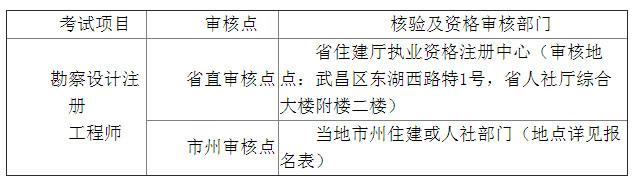 宜昌人事网:2019年注册环保工程师考试报名公告