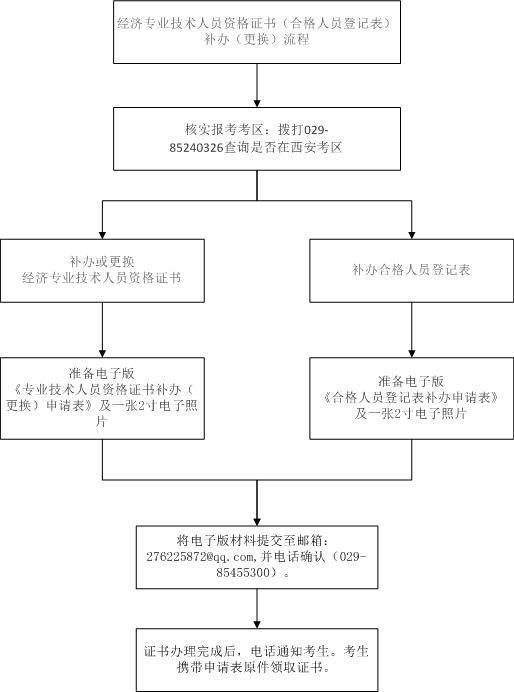 经济师证书补办流程.jpg