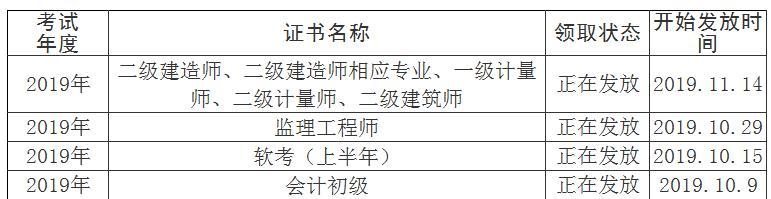 2019年四川资阳二级建造师考试证书发放通知