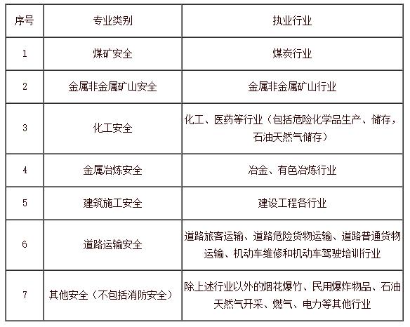 2020年新疆中级注册安全工程师报考条件(最新发布)