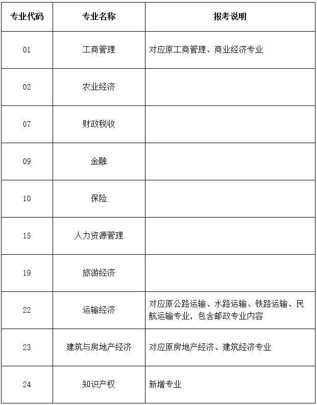 2018年经济师考试政策图片