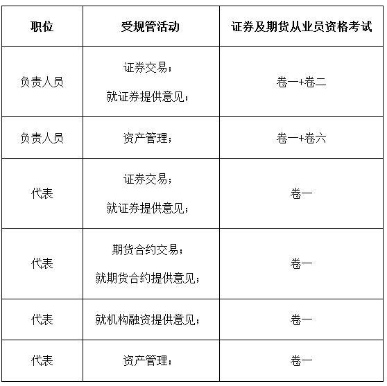 香港证券从业考试时间图片