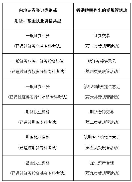 香港证券从业考试图片