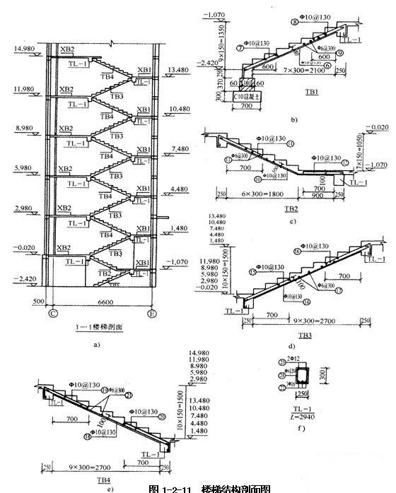 土建工程实务辅导:结构施工图3