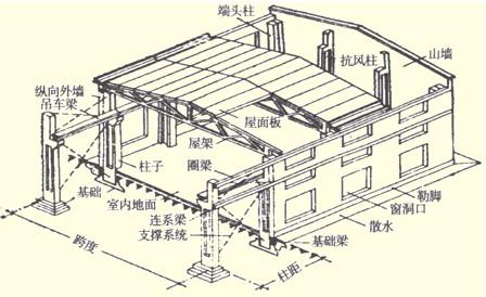 (一)排架结构建筑物的构成