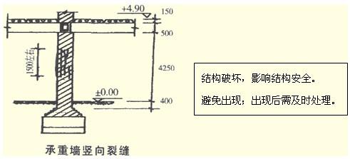 (二)砖混结构设计中受压墙体断面设计不足产生竖向裂缝破坏