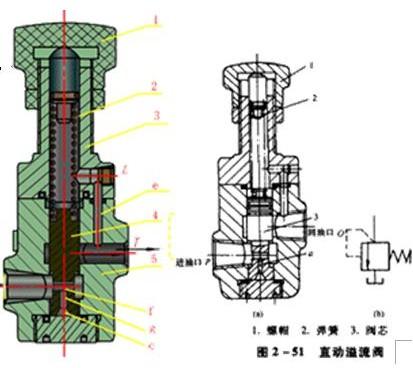工作原理:进油口p进油,经a流入阀芯3底部,压力小于调定压力时,阀芯不图片